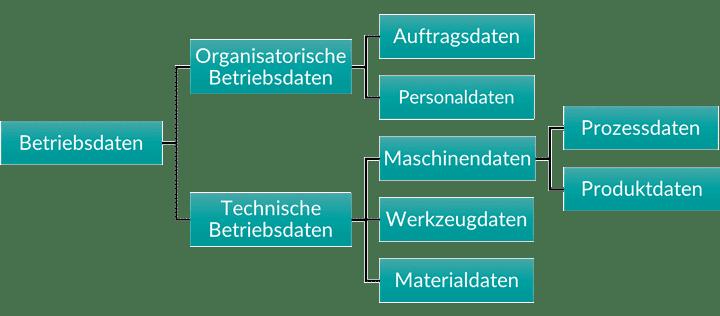 Betriebsdaten-Hierarchie aufteilend in Organisatorische Betriebsdaten, technische Betriebsdaten, dann Auftragsdaten, Personaldaten, sowie Maschinendaten, Werkzeugdaten, Materialdaten und Prozessdaten und Produktdaten