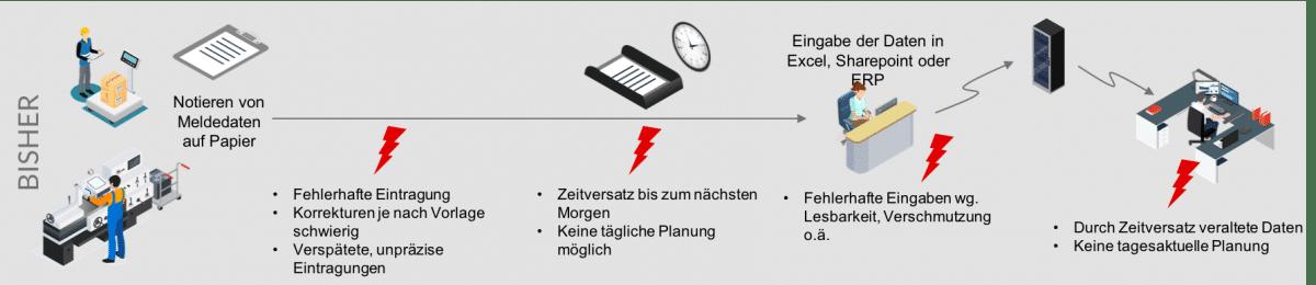 Betriebsdatenerfassung_pre
