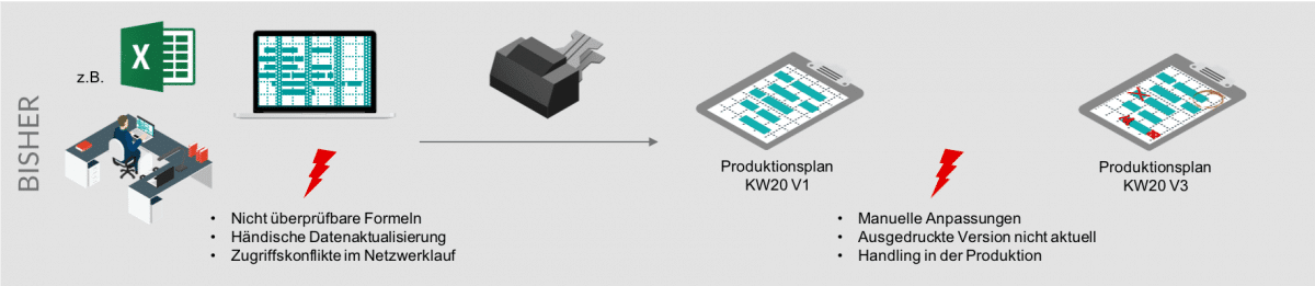 Produktionsplanung_pre
