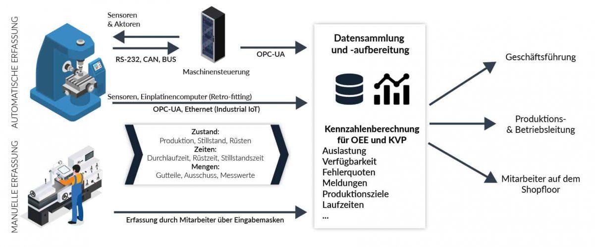 Schemata Maschinendaten Erfassung, Auswertung und Verteilung